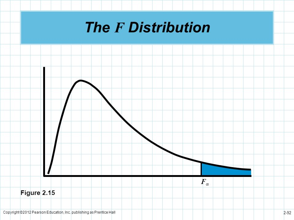 The F Distribution F Figure 2.15