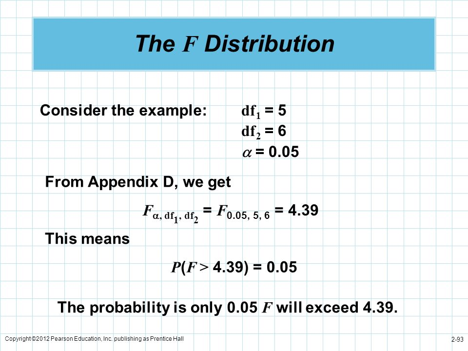 The F Distribution Consider the example: df1 = 5 df2 = 6  = 0.05