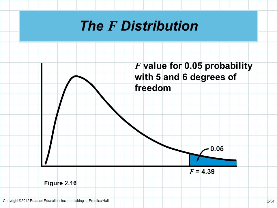The F Distribution F value for 0.05 probability with 5 and 6 degrees of freedom. F = 4.39. 0.05. Figure 2.16.