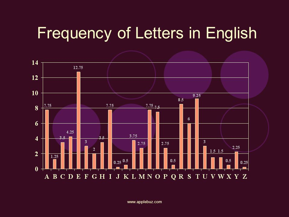 Frequency of Letters in English