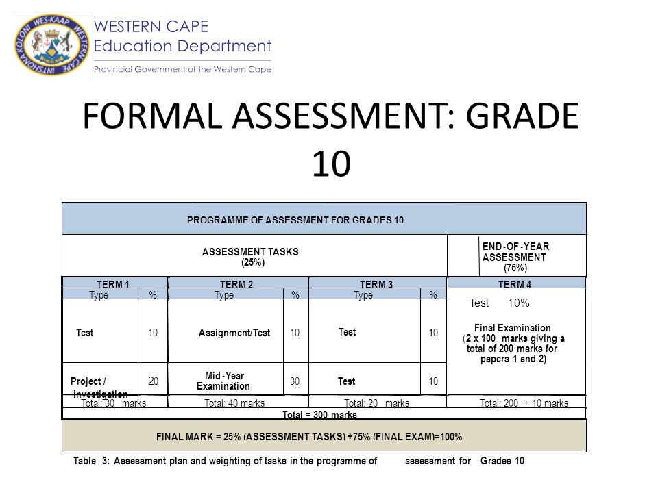 FORMAL ASSESSMENT: GRADE 10