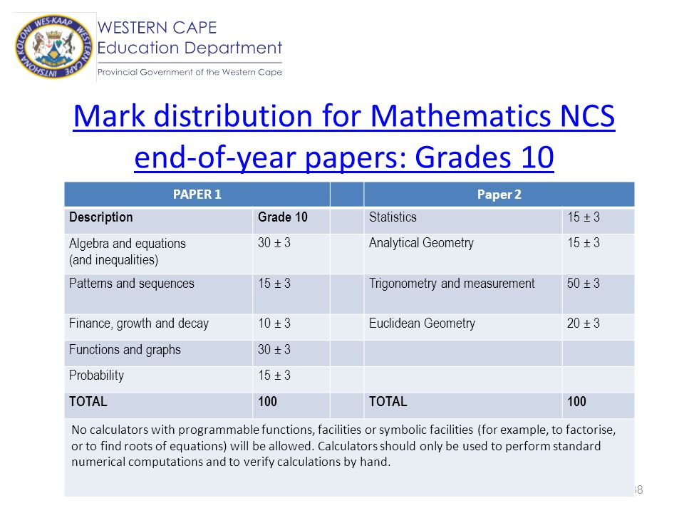 Mark distribution for Mathematics NCS end-of-year papers: Grades 10
