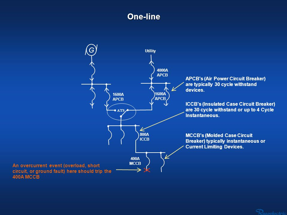 One-lineG. Utility. 4000A. APCB. APCB s (Air Power Circuit Breaker) are typically 30 cycle withstand devices.