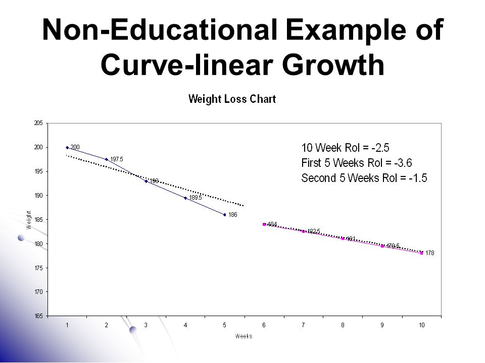 Non-Educational Example of Curve-linear Growth