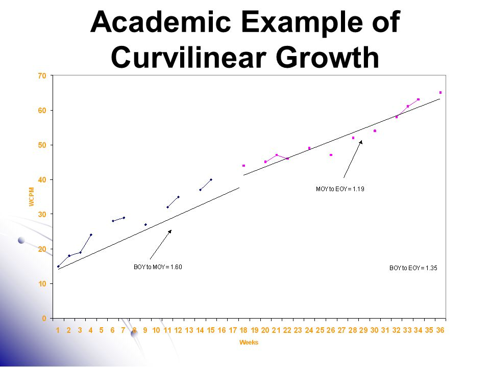 Academic Example of Curvilinear Growth
