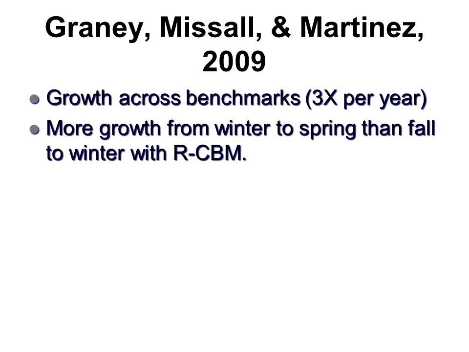 Graney, Missall, & Martinez, 2009