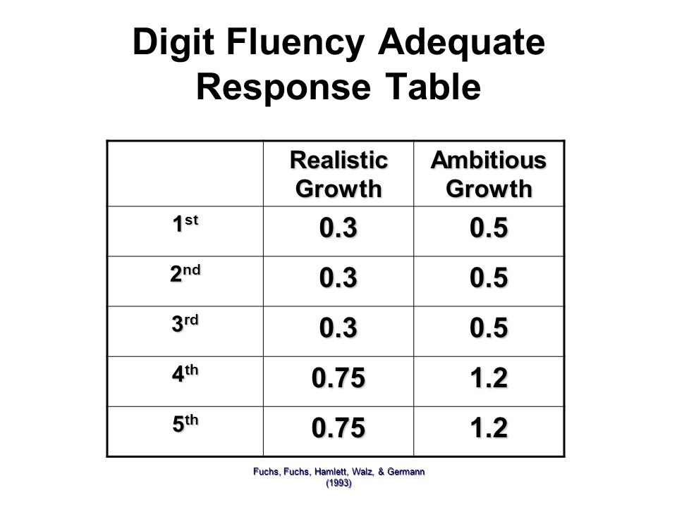 Digit Fluency Adequate Response Table