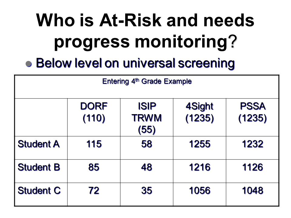 Who is At-Risk and needs progress monitoring