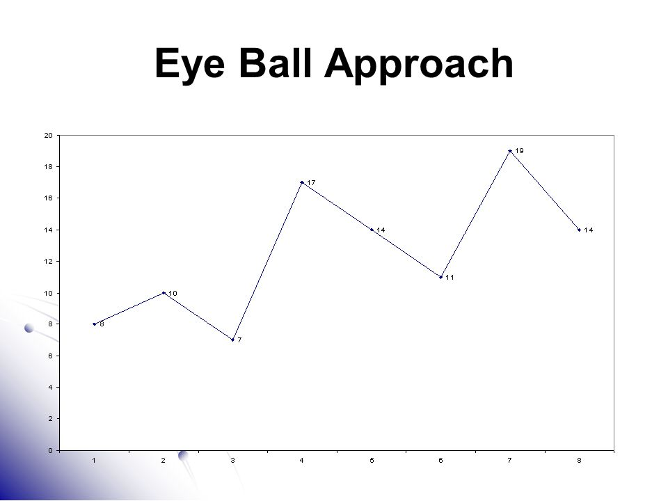 Eye Ball Approach