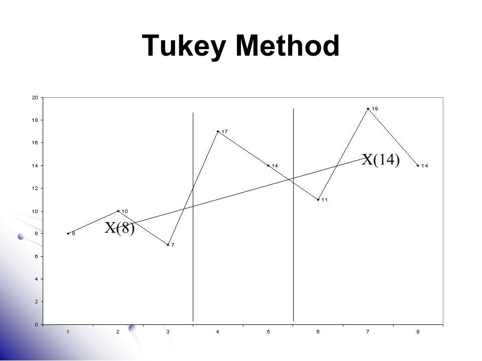 Tukey Method X(14) X(8)