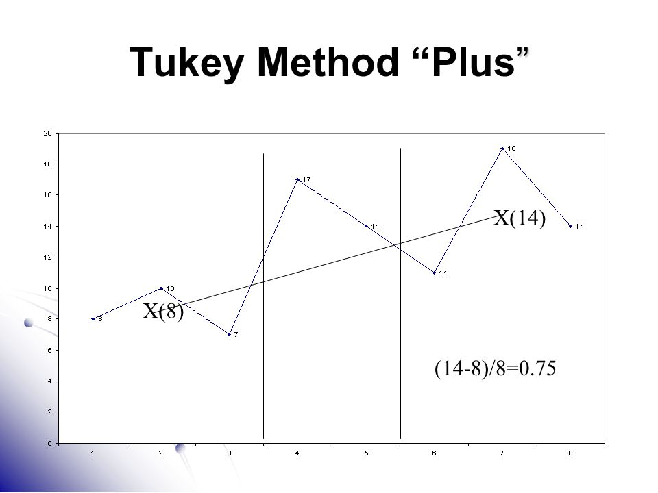 Tukey Method Plus X(14) X(8) (14-8)/8=0.75