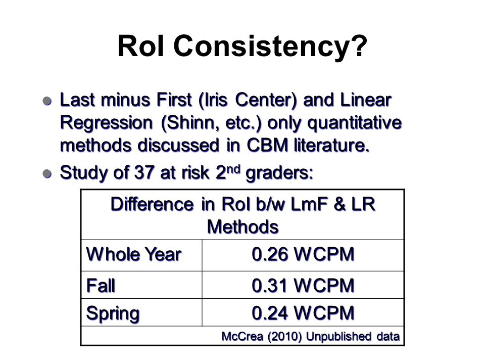 Difference in RoI b/w LmF & LR Methods