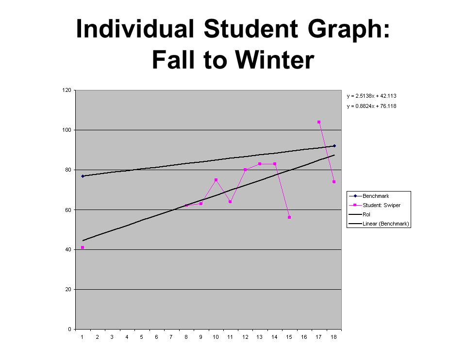 Individual Student Graph: Fall to Winter