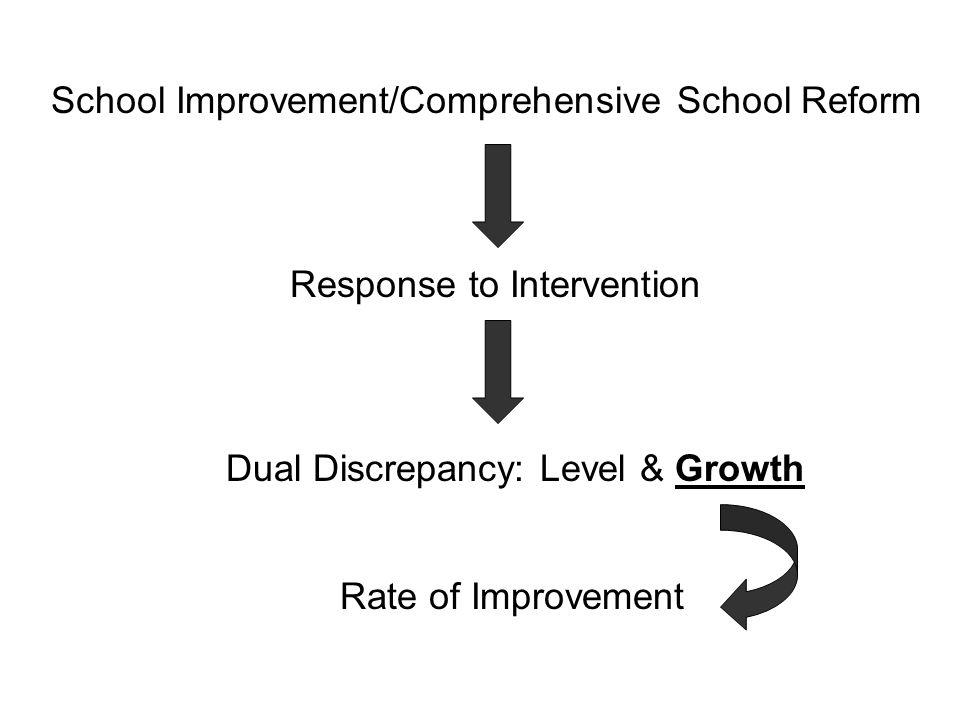 School Improvement/Comprehensive School Reform