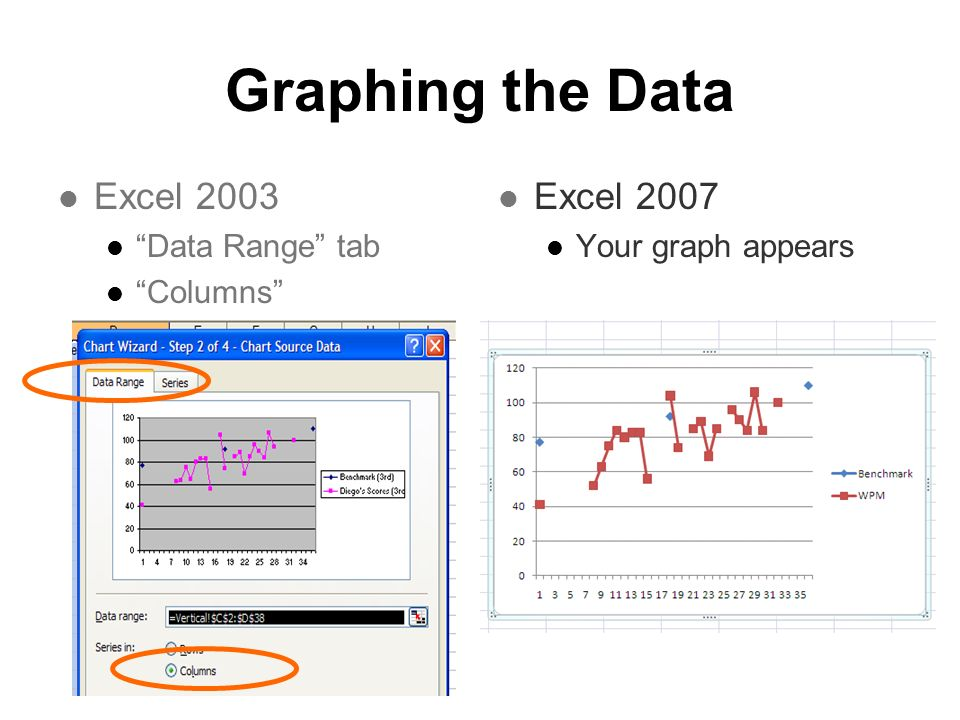 Graphing the Data Excel 2003 Excel 2007 Data Range tab Columns
