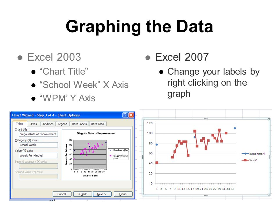 Graphing the Data Excel 2003 Excel 2007 Chart Title