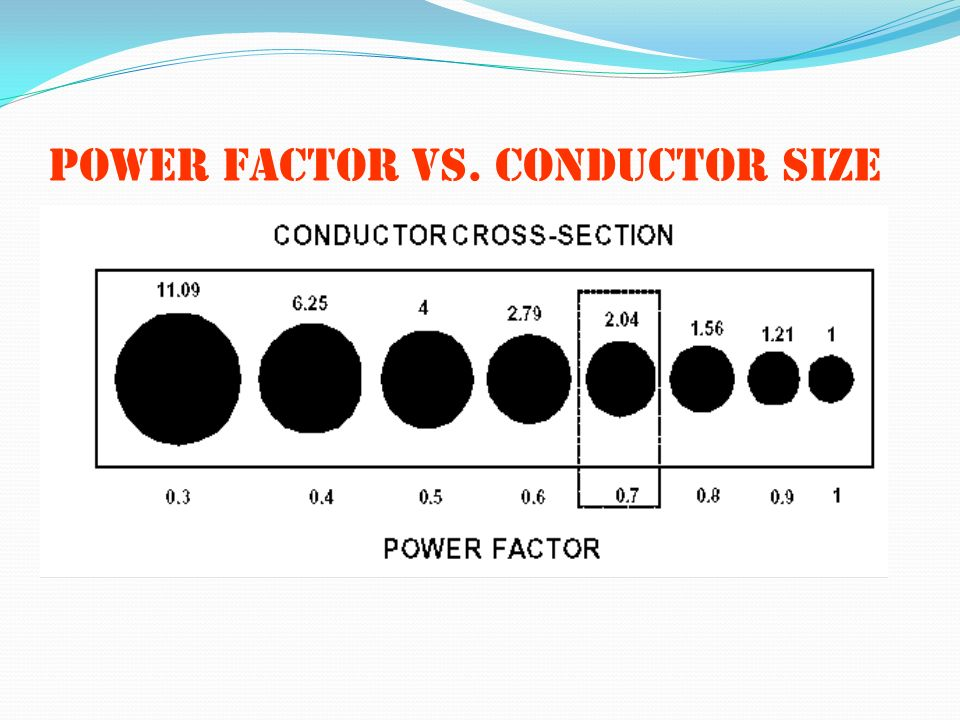 Power factor vs. conductor size