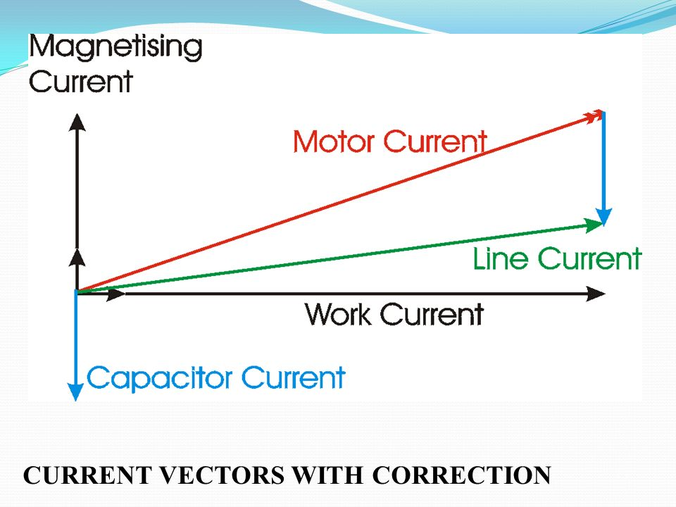 CURRENT VECTORS WITH CORRECTION