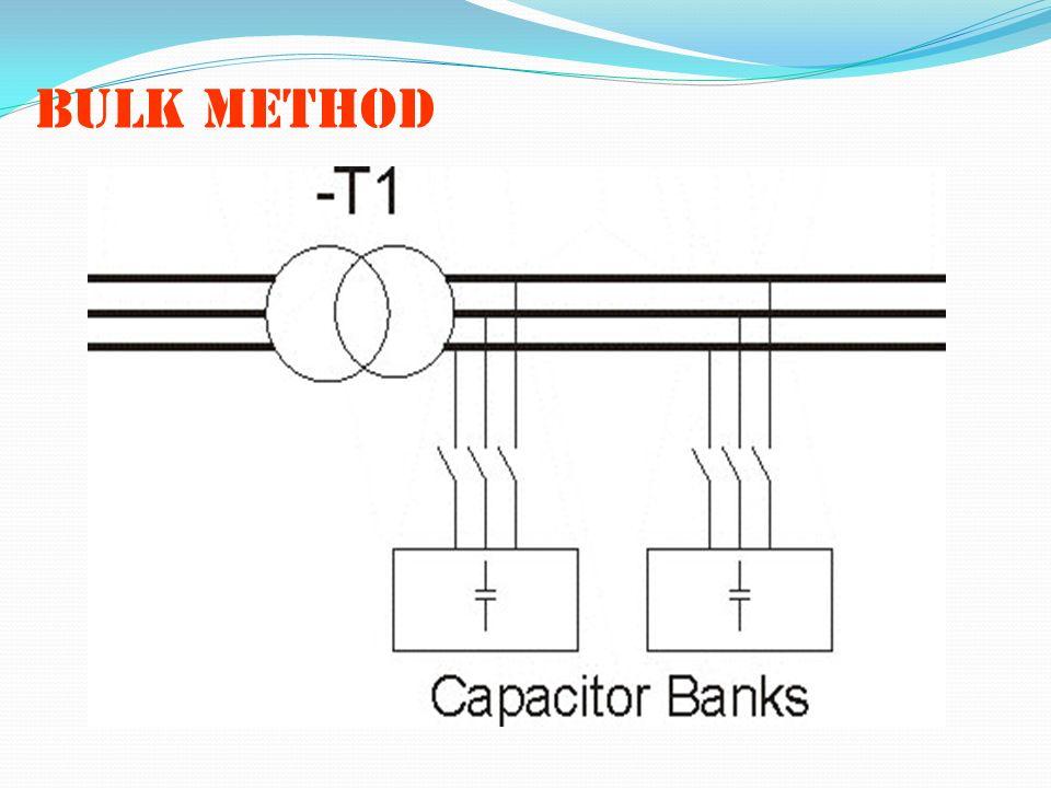 Bulk method