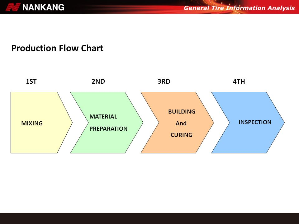 Production Flow Chart 1ST 2ND 3RD 4TH BUILDING MATERIAL And