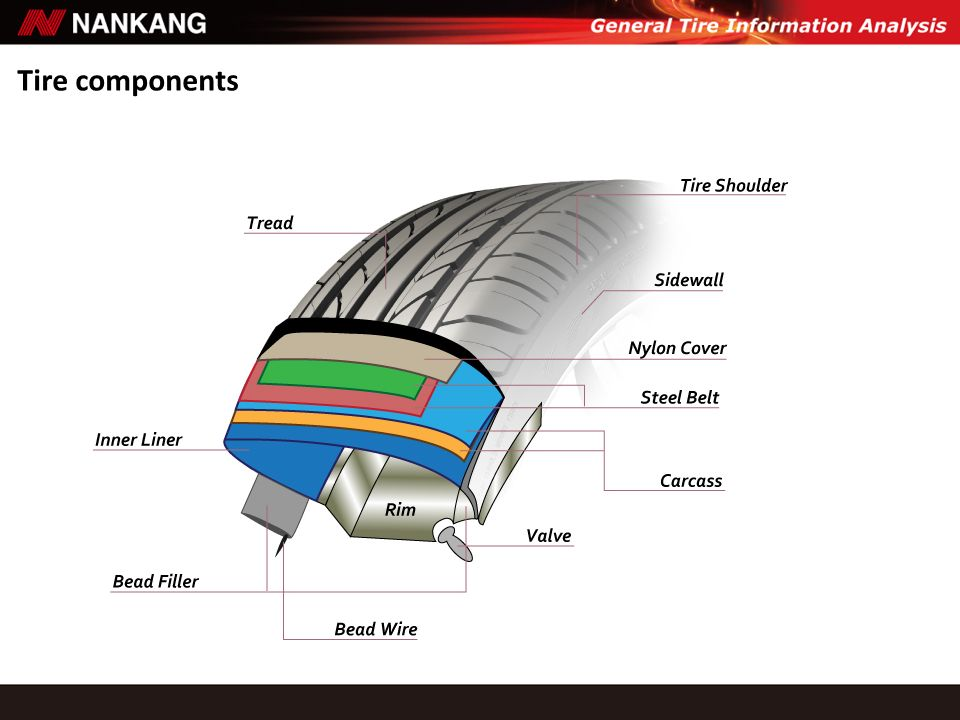 Tire components