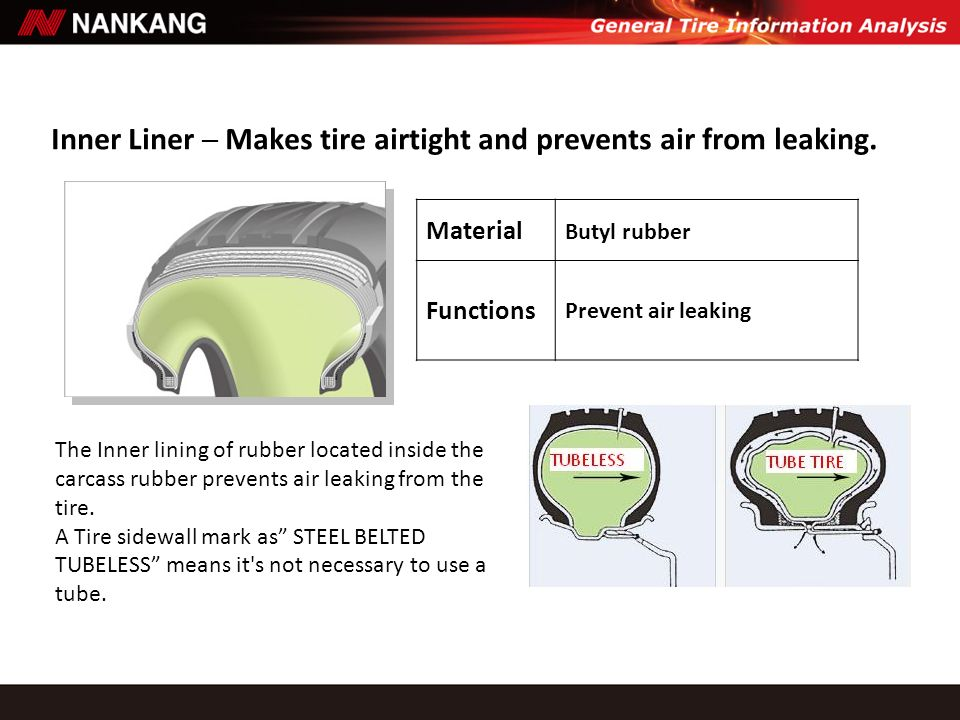 Inner Liner ─ Makes tire airtight and prevents air from leaking.