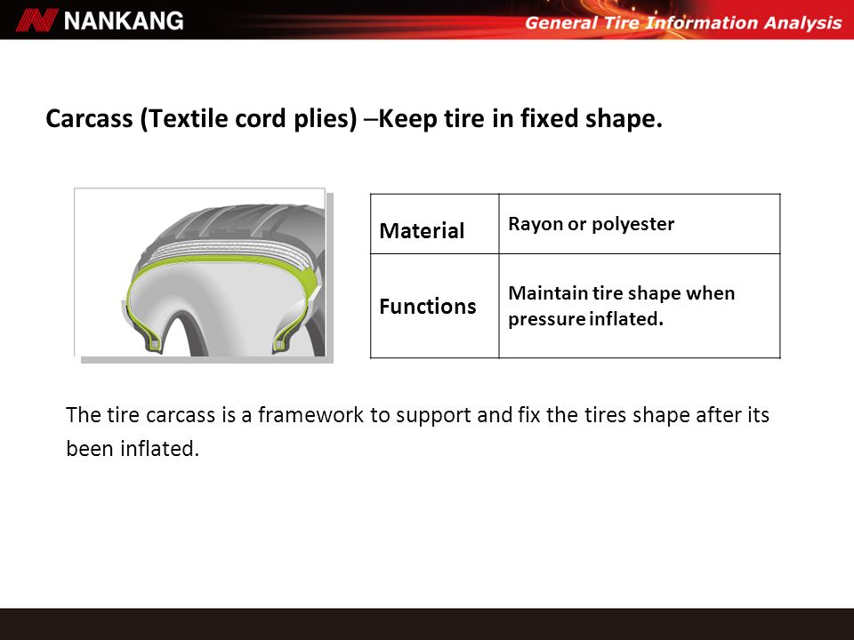 Carcass (Textile cord plies) ─Keep tire in fixed shape.