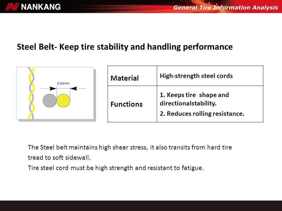 Steel Belt- Keep tire stability and handling performance