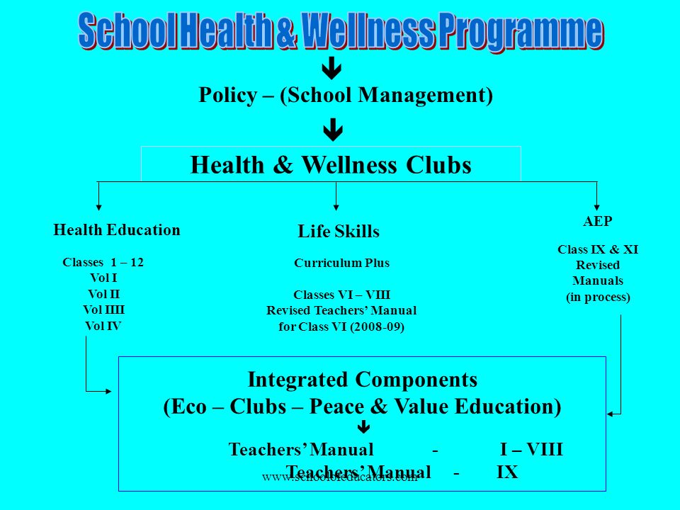 Policy – (School Management)