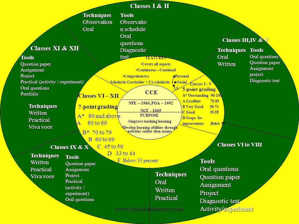 Violences Classes I & II Classes XI & XII Tools Oral questions