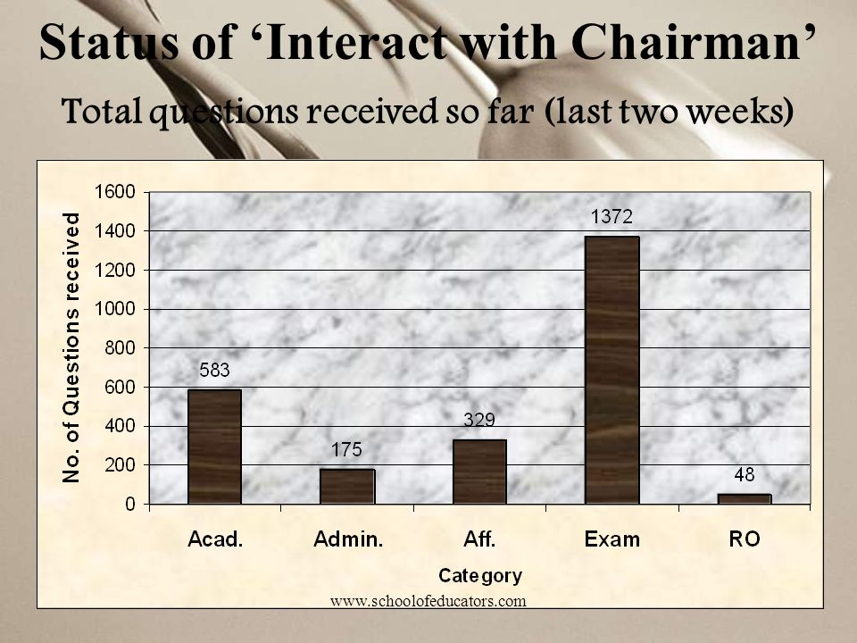 Status of 'Interact with Chairman'