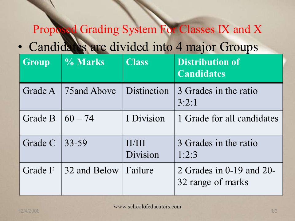 Proposed Grading System For Classes IX and X