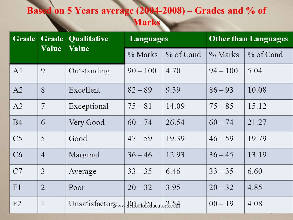 Based on 5 Years average (2004-2008) – Grades and % of Marks