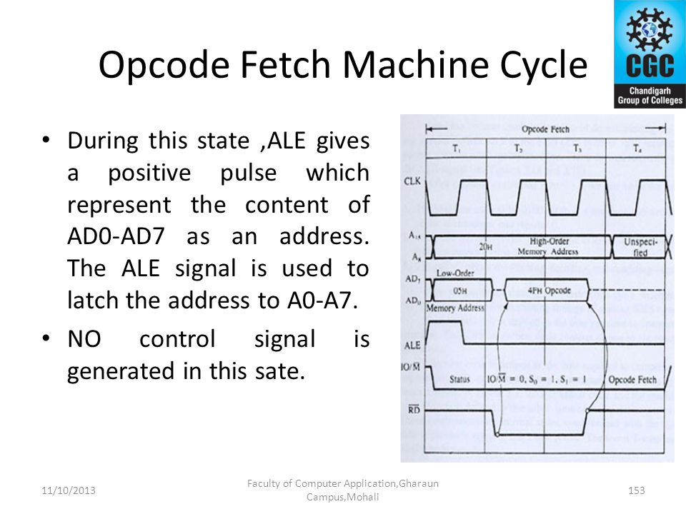 Opcode Fetch Machine Cycle