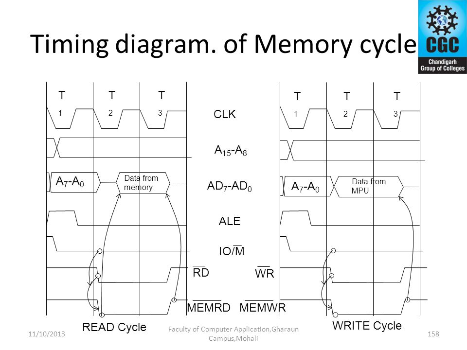 Timing diagram. of Memory cycle
