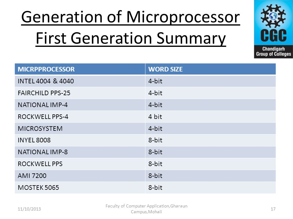 Generation of Microprocessor First Generation Summary