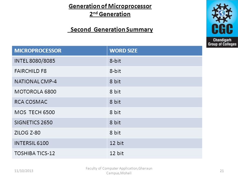 Generation of Microprocessor 2nd Generation Second Generation Summary