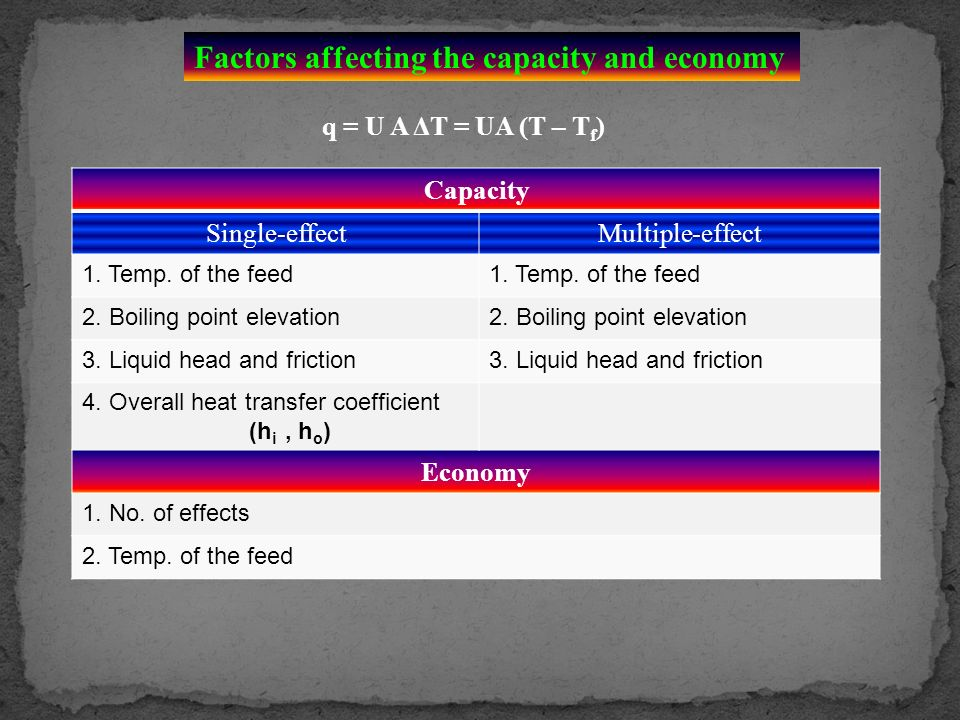 Factors affecting the capacity and economy
