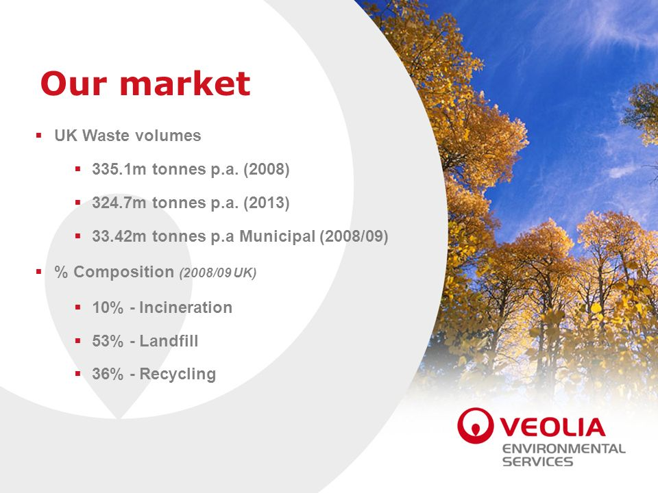 Our market UK Waste volumes 335.1m tonnes p.a. (2008)