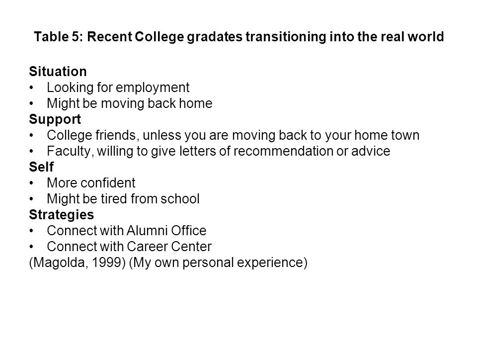 Table 5: Recent College gradates transitioning into the real world