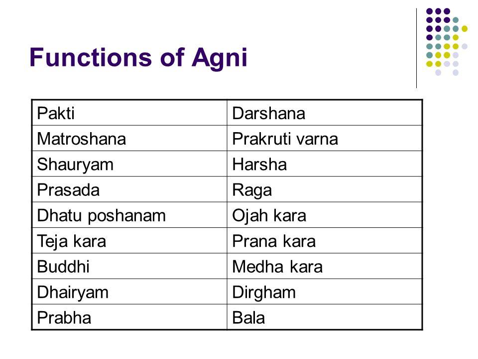 Functions of Agni Pakti Darshana Matroshana Prakruti varna Shauryam
