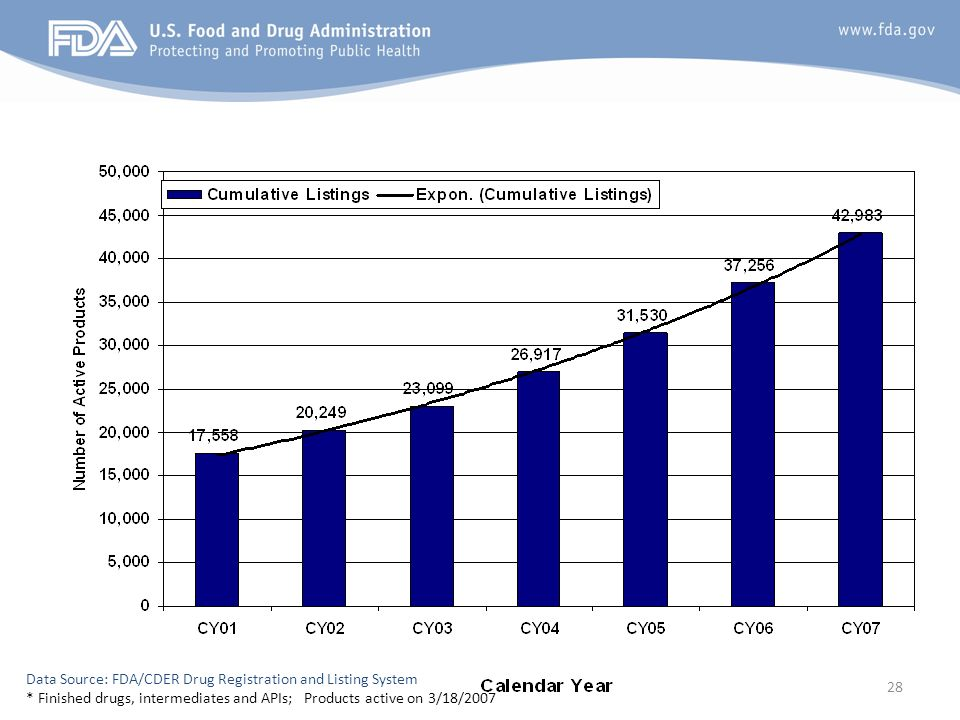 (DRLS) Data Source: FDA/CDER Drug Registration and Listing System.
