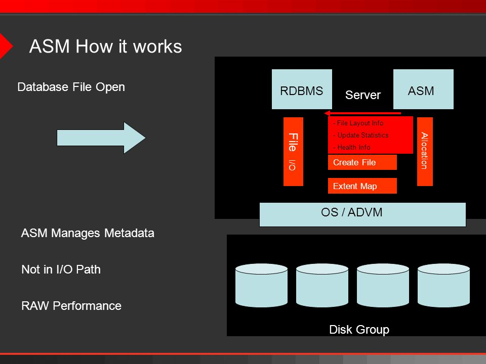 ASM How it works Database File Open RDBMS ASM Server File I/O
