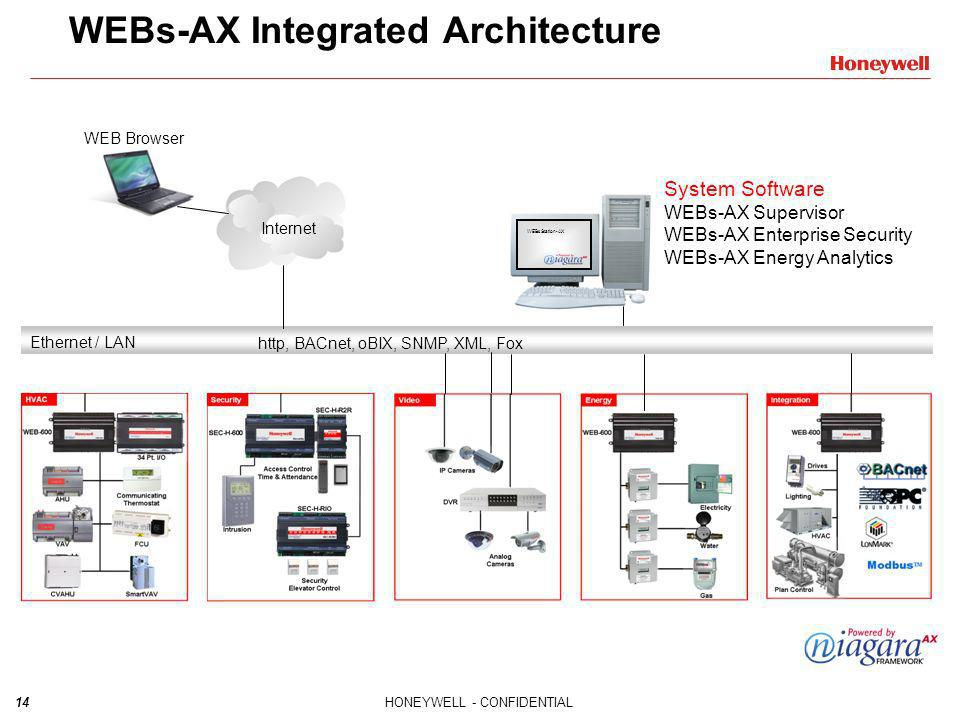WEBs-AX Integrated Architecture