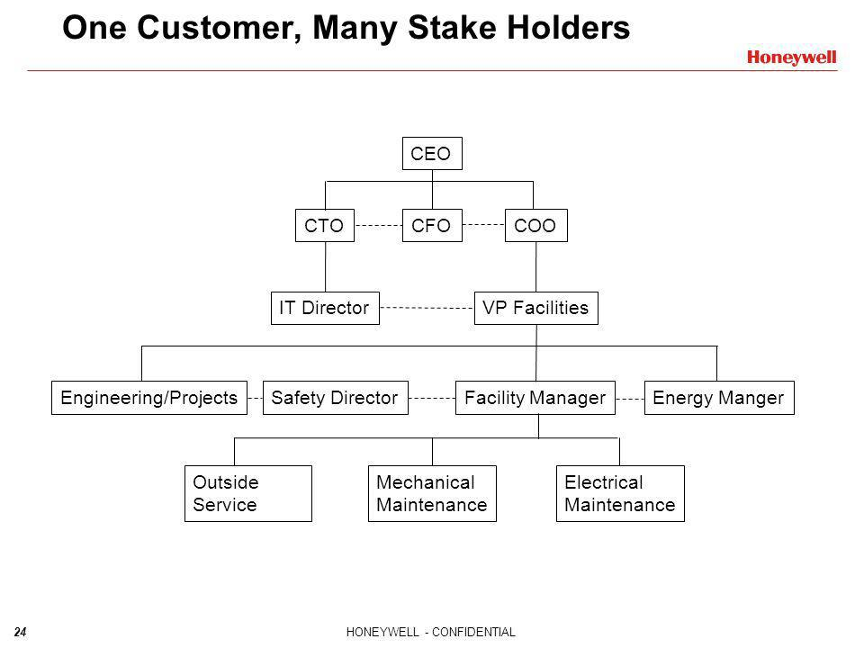 One Customer, Many Stake Holders