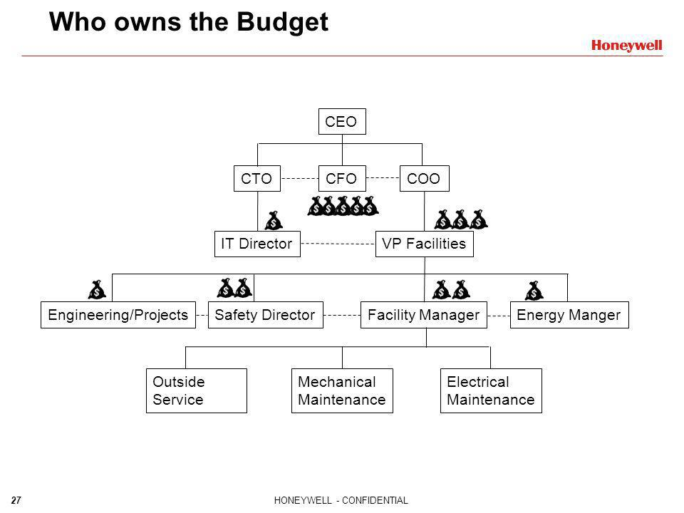 Who owns the Budget CEO CTO CFO COO IT Director VP Facilities