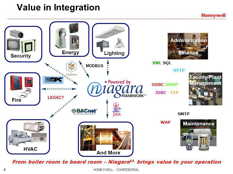 Value in Integration Administration Finance Energy Lighting Security