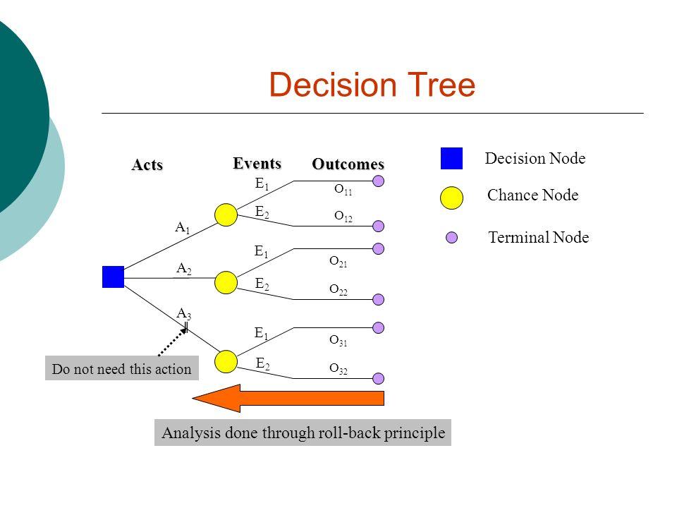 Decision Tree Decision Node Acts Events Outcomes Chance Node