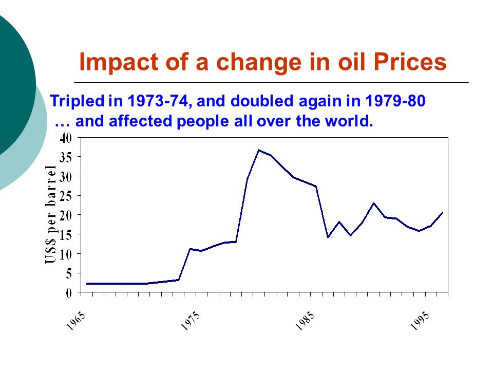 Impact of a change in oil Prices