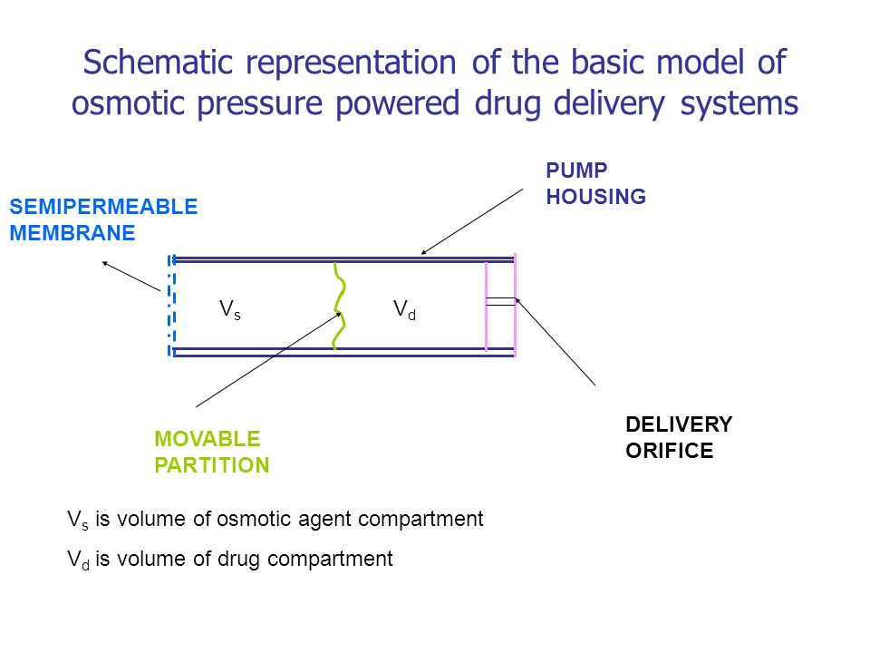 Schematic representation of the basic model of osmotic pressure powered drug delivery systems